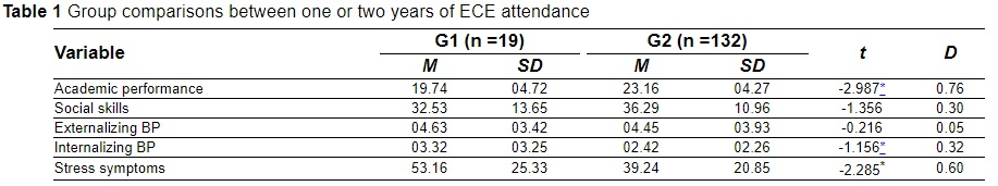 Effects of Early Childhood Education Attendance on